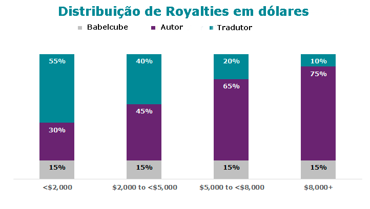 Royalties do Babelcube